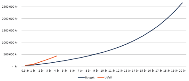 frejas-portfolj-utfall-141120