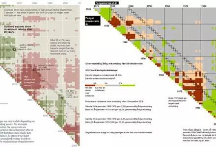 Försättsbild till artikeln: Fungerar långsiktigt månadssparande i aktier och fonder i praktiken? - Historisk real avkastning på SP500 och OMX30