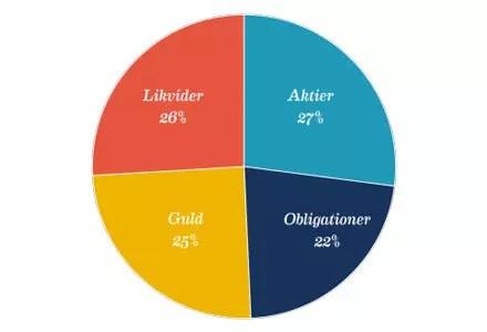 Försättsbild till artikeln: Ombalansering i RikaTillsammans-portföljen på Shareville - Det nuvarande utseendet på min RikaTillsammans-portfölj