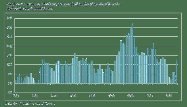 10 års sparhorisont, genomsnittlig årlig avkastning för aktier.