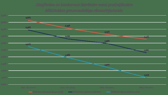 Jämförelse av bankernas listräntor samt gratistjänsten MittBolåns genomsnittliga ränteerbjudande