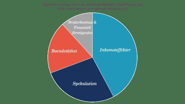 Faktorer som har drivit husprisutvecklingen i Stockholms län