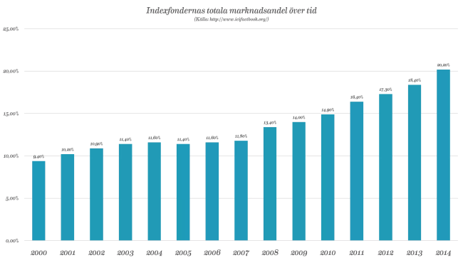 Indexfonders marknadsandel