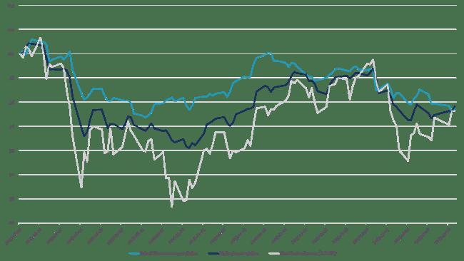 Jämförelse av portföljerna från börsraset i augusti till slutet av året. Notera stockholmsbörsens upphämtning