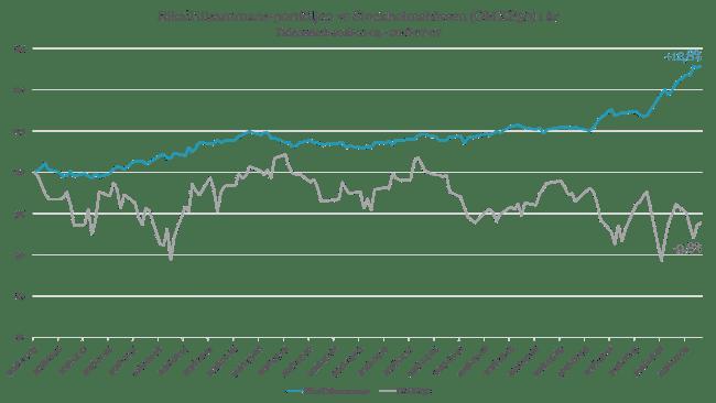 RikaTillsammans-portföljen mot Stockholmsbörsen i år
