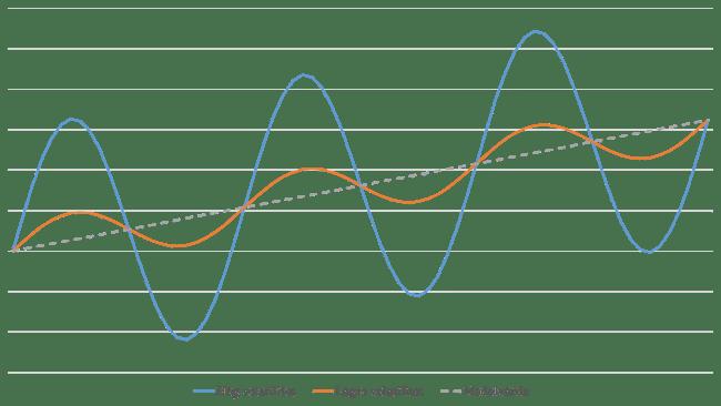 Jämförelse av hög och låg volatilitet
