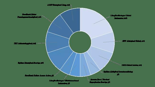 Ombalansering av nybörjarportföljen 2017 med nya fonder