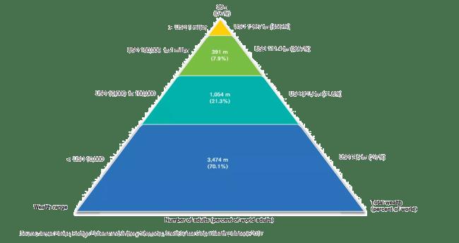 Globala förmögenhetspyramiden 2017
