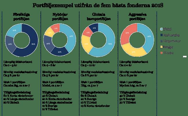 Portföljexempel med indexfonder utifrån de fem bästa fonderna 2018