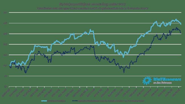 Nybörjarportföljen 2017 i jämförelse med ett eget 60 procent aktier och 40 procent räntefonder-index