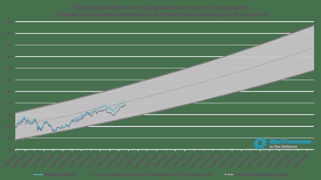 Nybörjarportföljen och dess utveckling sedan start samt en 5-årig prognos