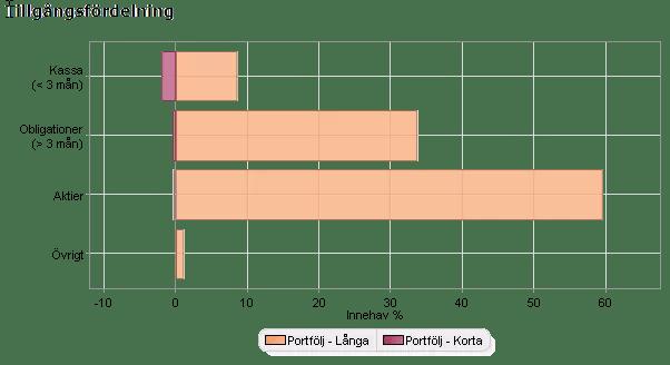 Tillgångsfördelningen i Nybörjarportföljen