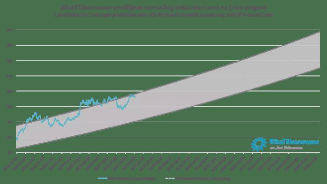 Diagram - RikaTillsammans-portföljen med en 5 års prognos