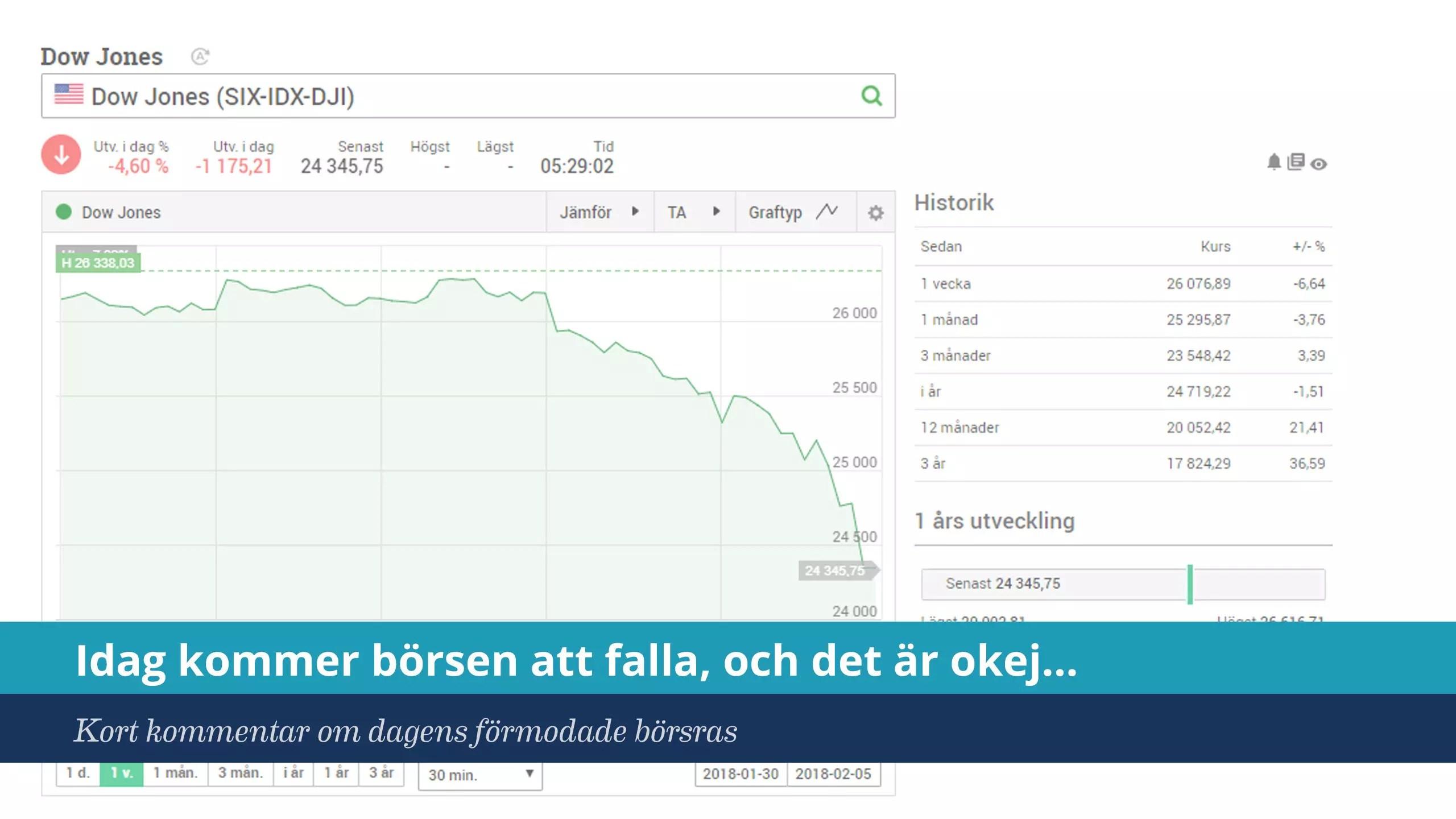 Stockholmsborsen i gar nedat for nastan alla aktier