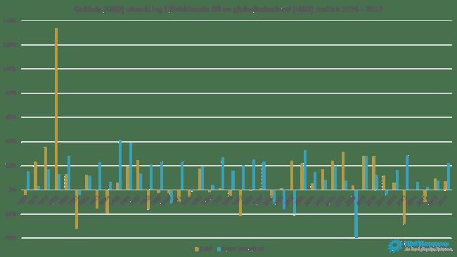 Guldets (USD) utveckling i förhållande till en globalindexfond (USD) mellan 1976 - 2017 per år