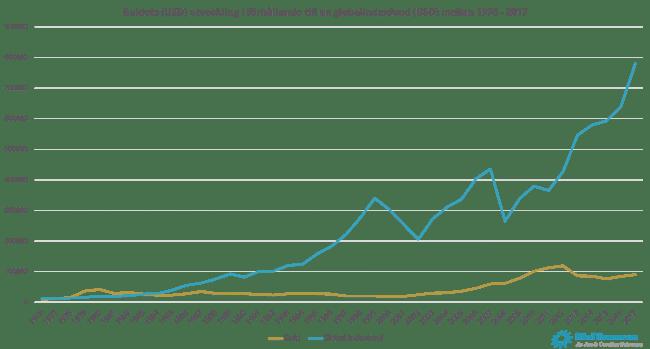 Guldets (USD) utveckling i förhållande till en globalindexfond (USD) mellan 1976 - 2017