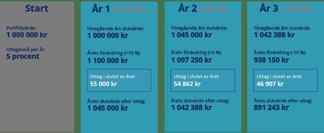 Exempelberäkning av procent-av-portföljen strategin