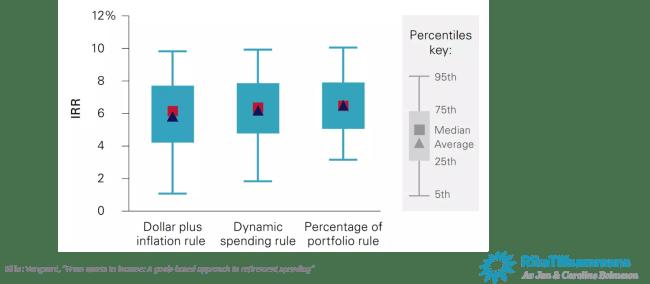 Simulation av de olika uttagsstrategierna - Avkastningen per portfölj
