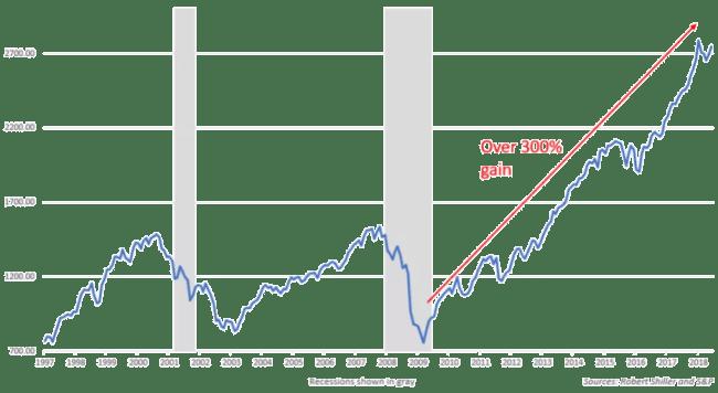 Amerikanska börsen +300 % sedan 2009