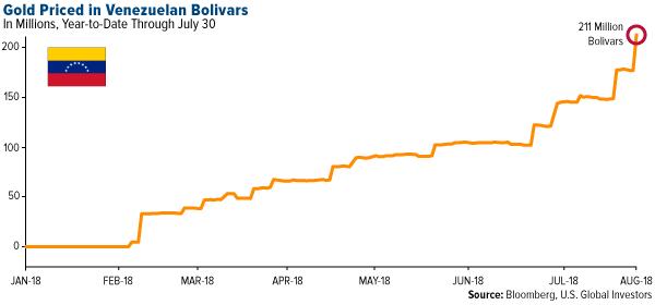 Priset på guld i Bolivar