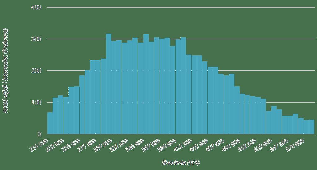Histogram över slutvärde (95 % utfall)