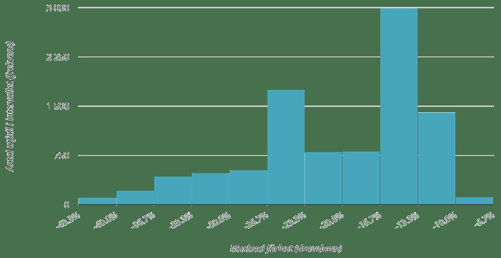 Histogram över maxförlusten (95 % av alla utfall) utan månadssparande.