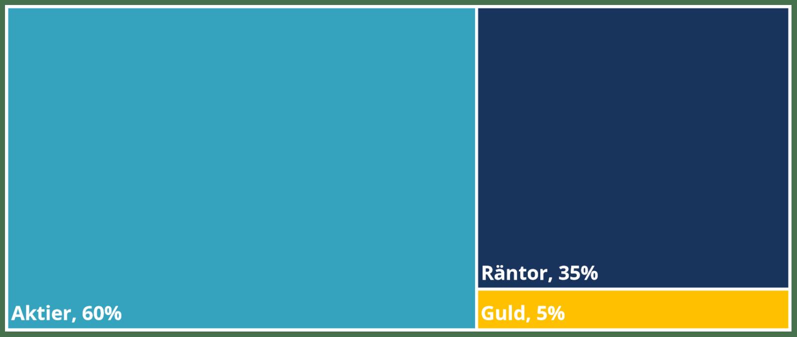 Nybörjarportföljens tillgångsfördelning. 60 % aktier, 35 % räntor och 5 % guld.
