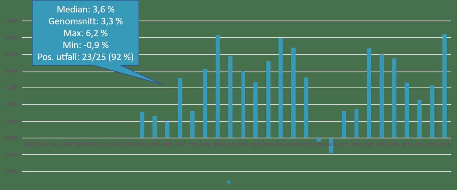 Nybörjarportföljen i förhållande till rörlig bolåneränta på 10 års sikt.