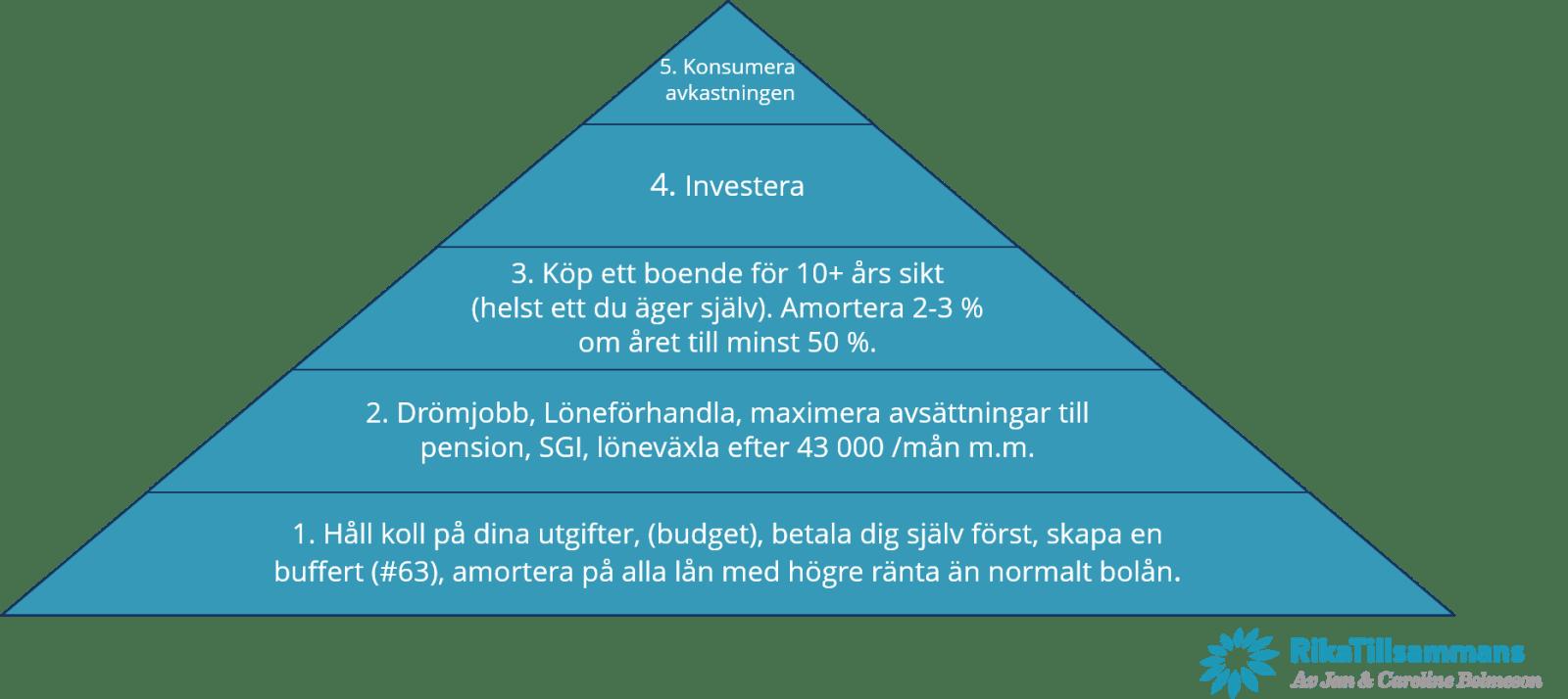 Privatekonomipyramiden som visar ett förslag på en stabil privatekonomi.