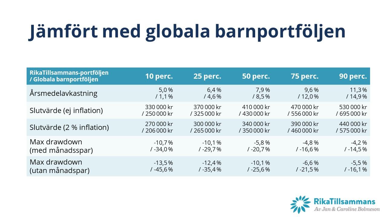 Resultat från Monte-Carlo simuleringen av RikaTillsammans-portföljen i jämförelse med globala barnportföljen med 90 % aktier och 10 % räntor.
