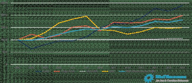 RikaTillsammans-portföljen och dess komponenters utveckling mellan 2008 och maj 2019.