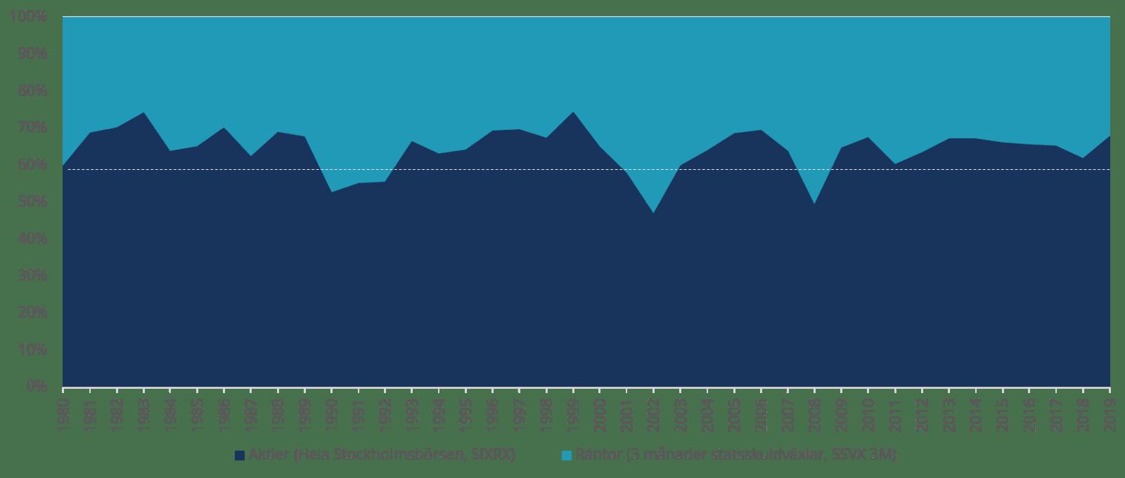 Årlig ombalansering av en 60/40-portfölj i slutet av året