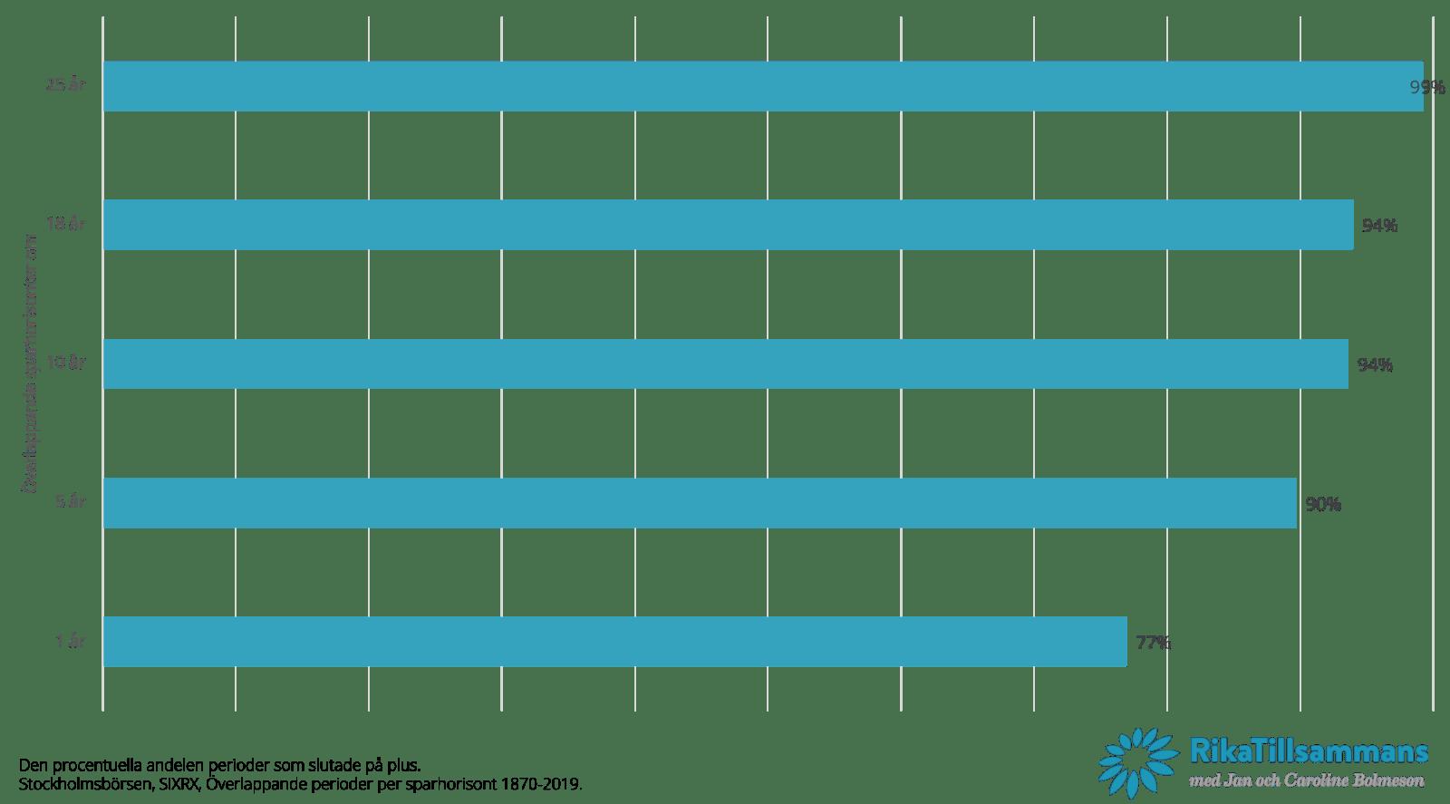 Antalet perioder som slutade på plus på Stockholmsbörsen per sparhorisont.