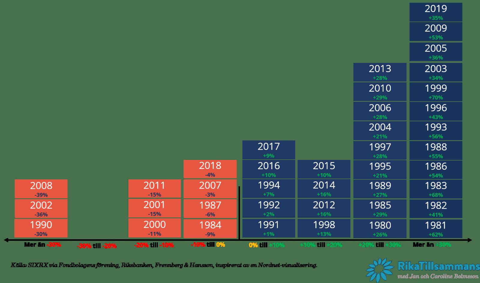 Stockholmsbörsens (SIXRX) årsavkastningar grupperade per avkastningsintervall.
