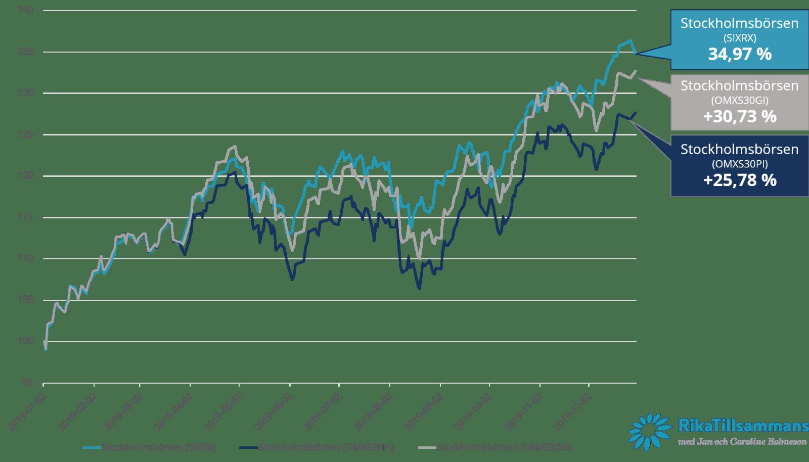 Hur gick Stockholmsbörsen 2019? Inte en helt lätt fråga att svara på...