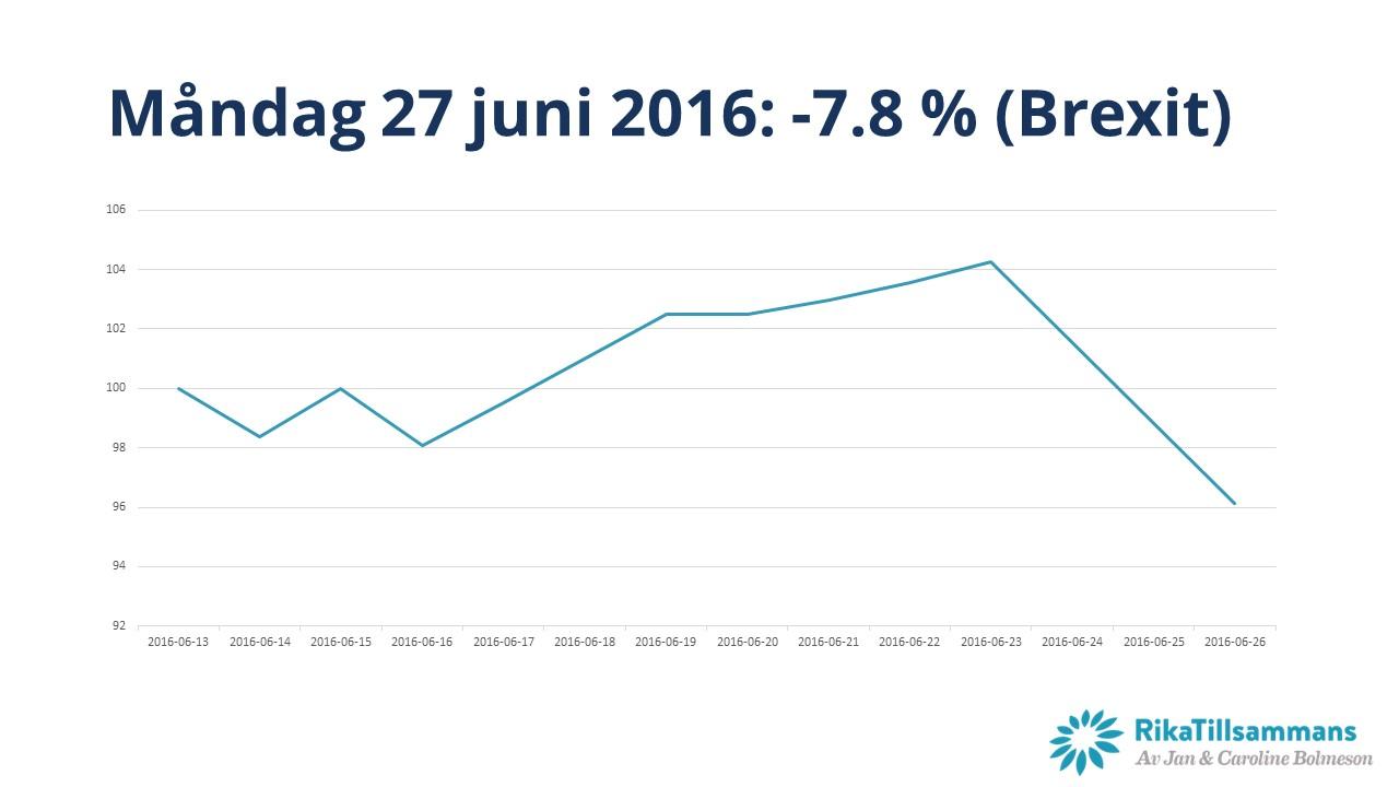 27 juni 2016 föll börsen med nästan 8 procent