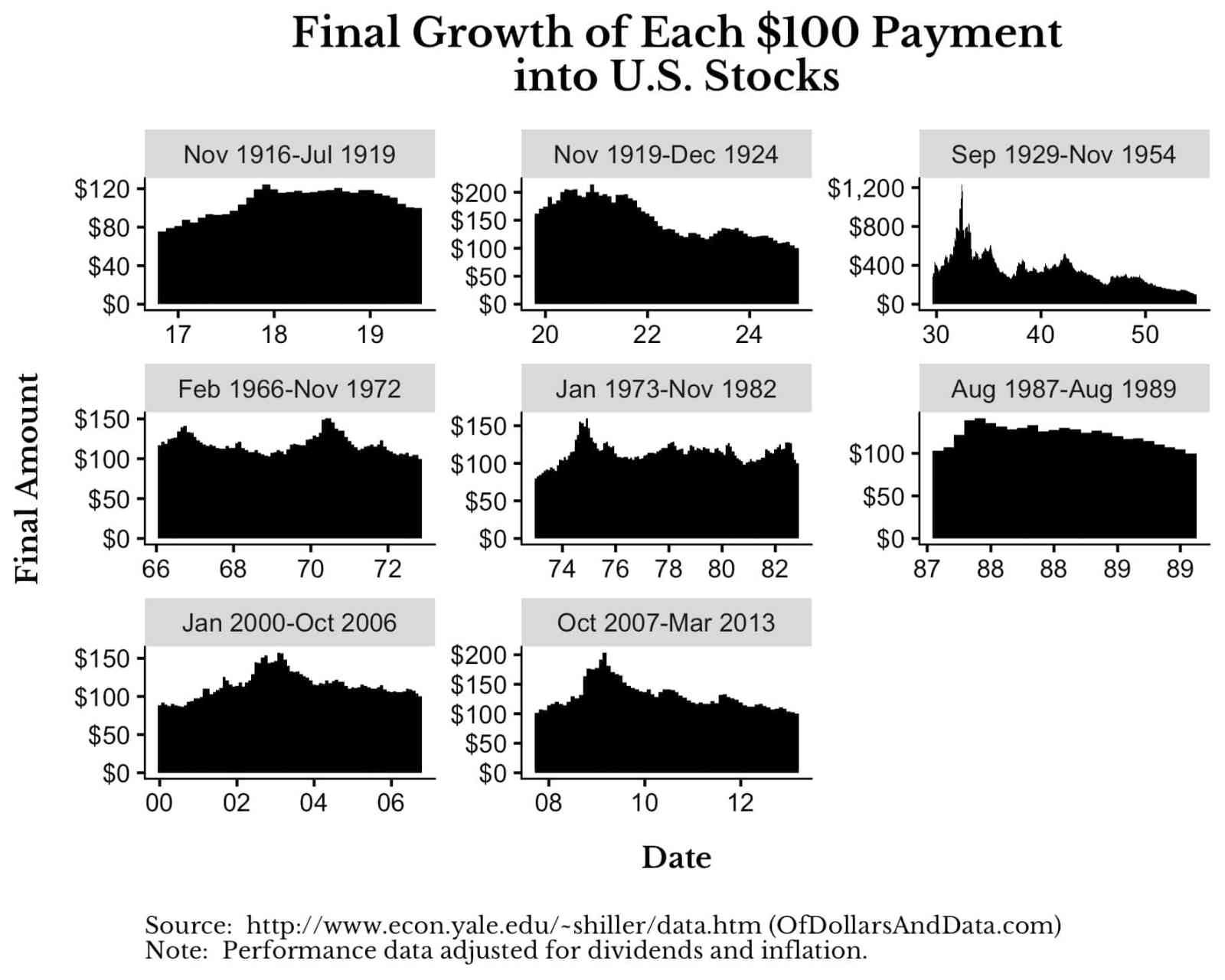 Värdet av 100 USD vid köp vid olika tillfällen av börskrasch