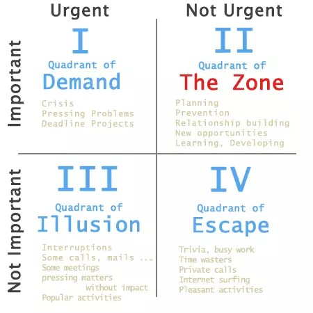 covey-time-management-matrix