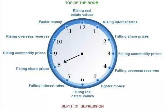 Investeringsklockan