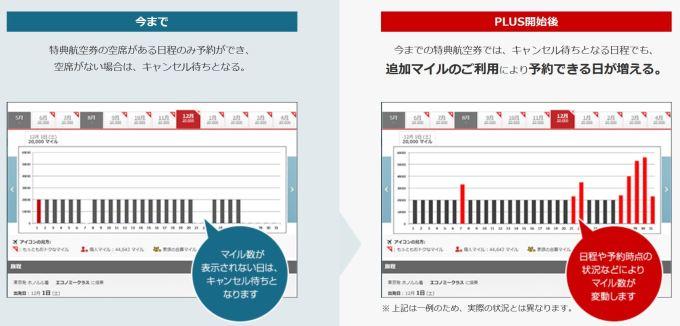JAL国際線特典航空券PLUSによるマイル数の変動
