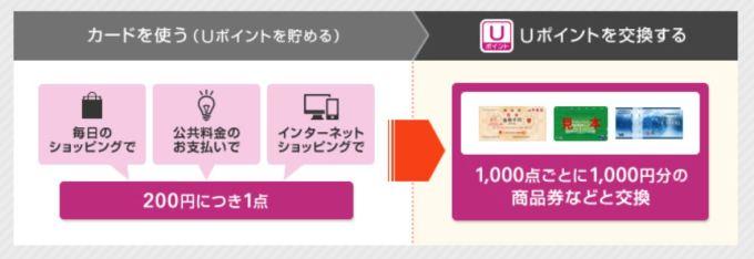 Uポイントは1000点ごとに1000円分の商品に交換可能