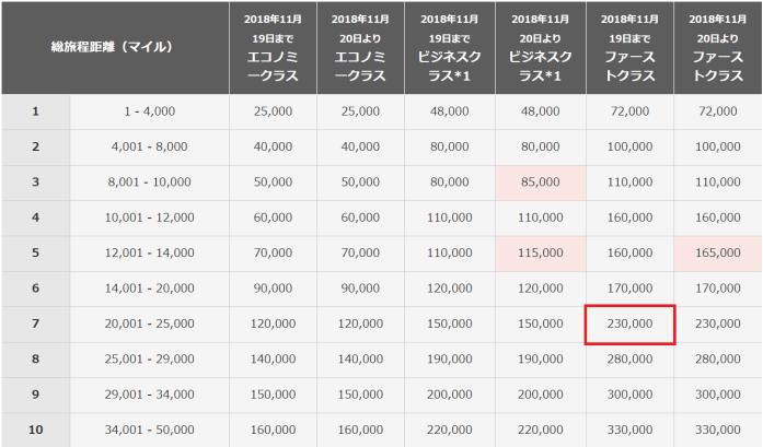 JAL特典航空券に必要なマイル数早見表