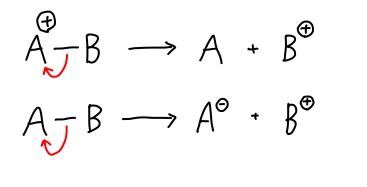 結合切断の巻矢印