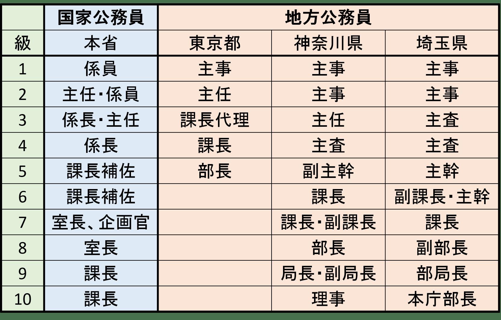 級と號俸 – [理系受験生必見] 公務員受験體験記