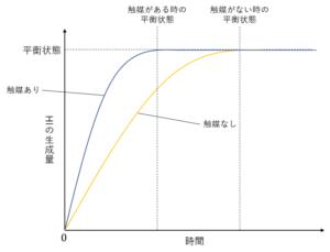 化學平衡の法則とルシャトリエの原理 | 理系ラボ