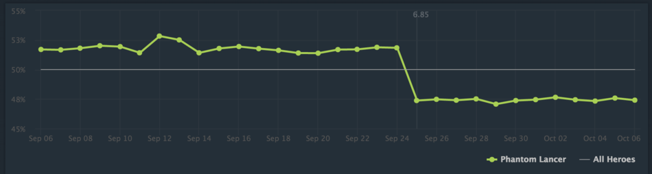 Winners And Losers Of 685 Initial Pub Trends DOTABUFF