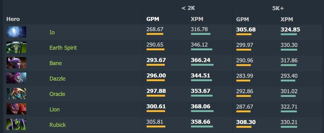Analyzing The Difference Between 2k And 5k Supports DOTABUFF Dota 2 Stats
