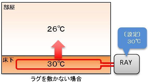 ラグの無い状態の床暖房