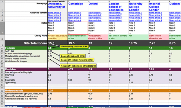 Content Analysis: criteria, competitors and scoring system.