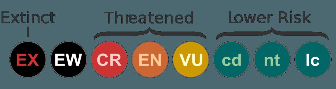 status konservasi iucn